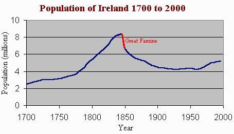 BillionGraves, Irish famine, potato famine, St. Patrick's Day, Ireland, genealogy, ancestors, BillionGraves, cemetery, gravestone, Celtic